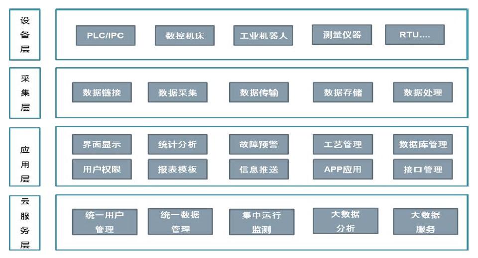 航天云网明珞自动化生产线数据服务平台应用案例